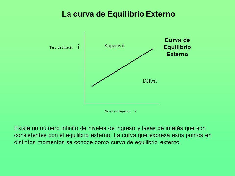 La curva de Equilibrio Externo Nivel de Ingreso Y Tasa de Interés i Superávit Curva de Equilibrio Externo Déficit Existe un número infinito de niveles de ingreso y tasas de interés que son consistentes con el equilibrio externo.