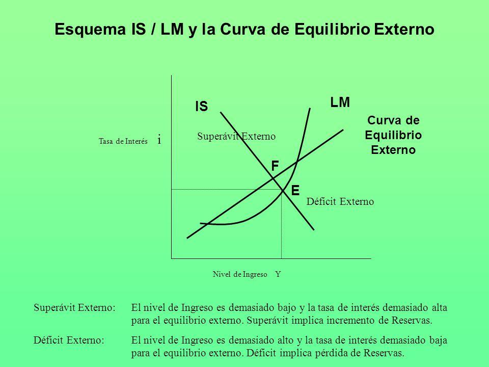 Esquema IS / LM y la Curva de Equilibrio Externo Nivel de Ingreso Y Tasa de Interés i IS LM E Curva de Equilibrio Externo F Déficit Externo Déficit Ex