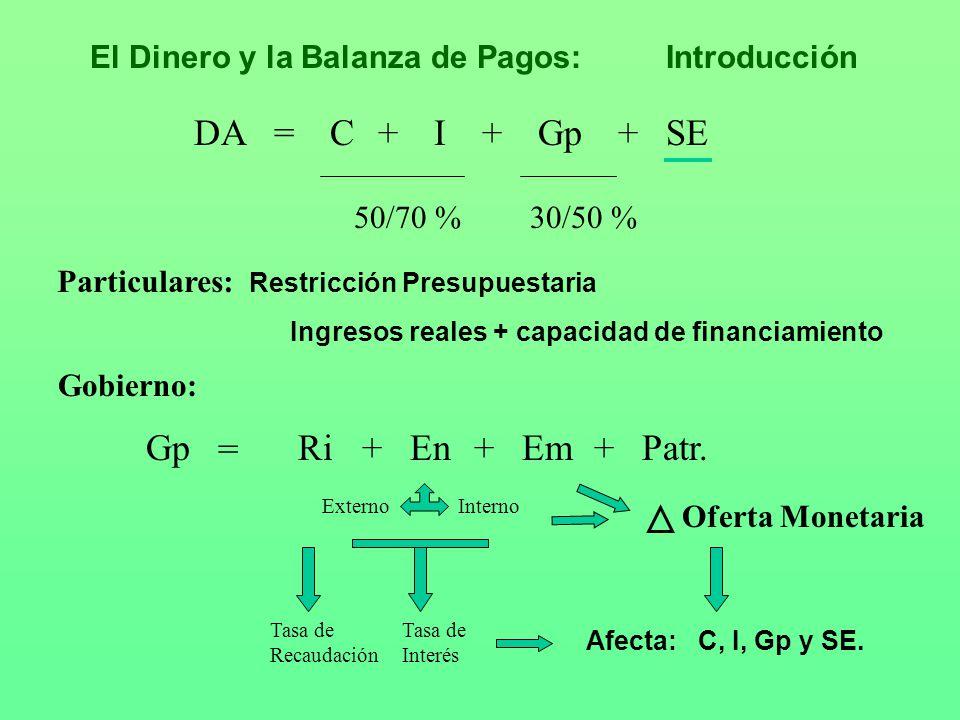 DACIGpSE+++= 50/70 %30/50 % Gp = RiEnEmPatr.+++ ExternoInterno El Dinero y la Balanza de Pagos:Introducción Afecta: C, I, Gp y SE. Tasa de Recaudación