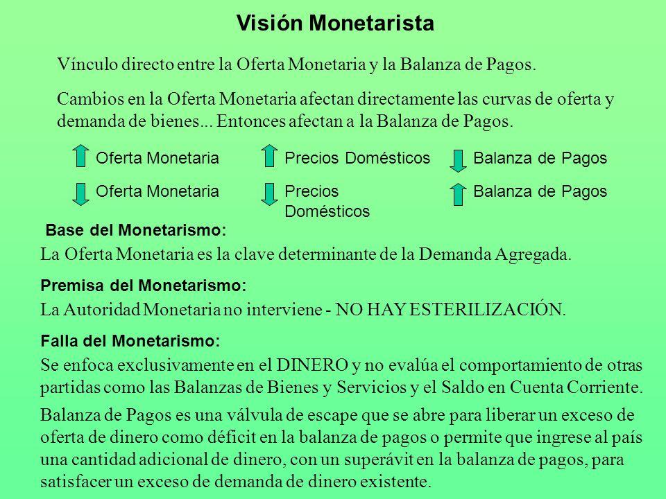 Visión Keynesiana Están de acuerdo con los monetaristas en que un incremento en la Oferta Monetaria empeora la Balanza de Pagos y una disminución la mejora.