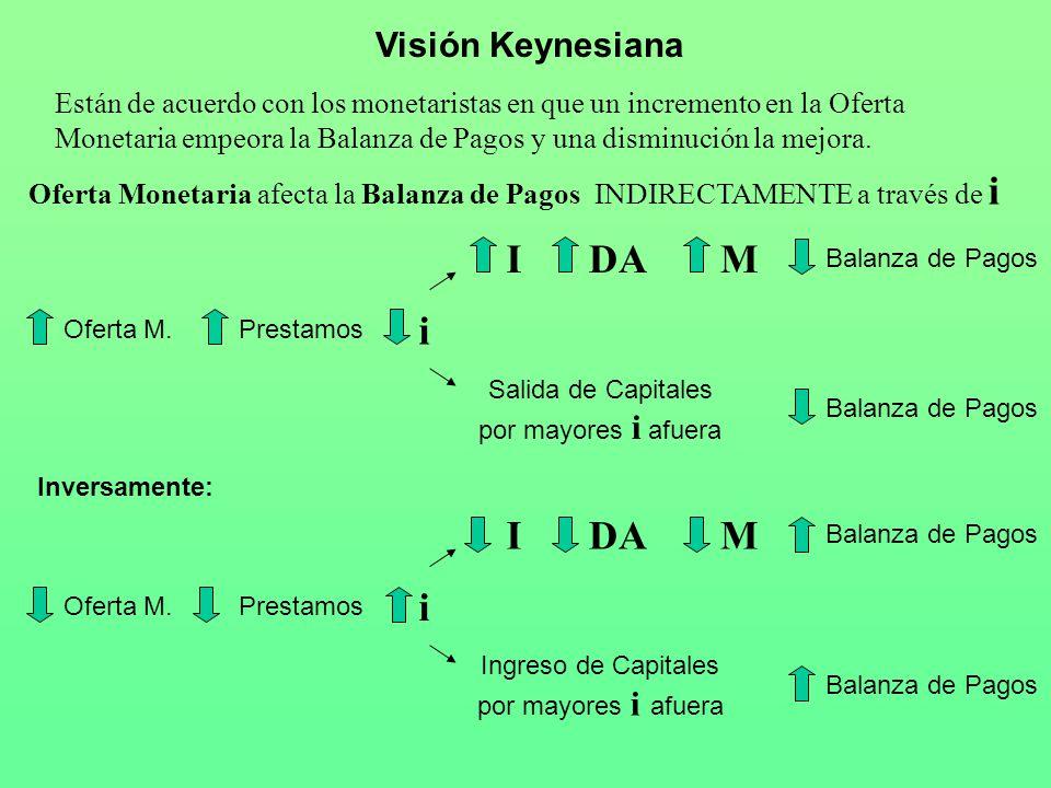 Visión Keynesiana Están de acuerdo con los monetaristas en que un incremento en la Oferta Monetaria empeora la Balanza de Pagos y una disminución la m