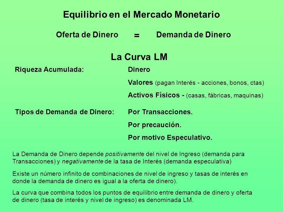 Oferta de DineroDemanda de Dinero Tipos de Demanda de Dinero:Por Transacciones. Por precaución. Por motivo Especulativo. Equilibrio en el Mercado Mone