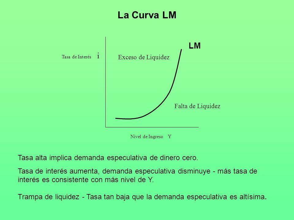 La Curva LM Nivel de Ingreso Y Tasa de Interés i Exceso de Liquidez Falta de Liquidez Tasa alta implica demanda especulativa de dinero cero.