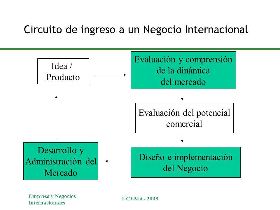 Empresa y Negocios Internacionales UCEMA - 2003 Circuito de ingreso a un Negocio Internacional Idea / Producto Evaluación del potencial comercial Evaluación y comprensión de la dinámica del mercado Diseño e implementación del Negocio Desarrollo y Administración del Mercado