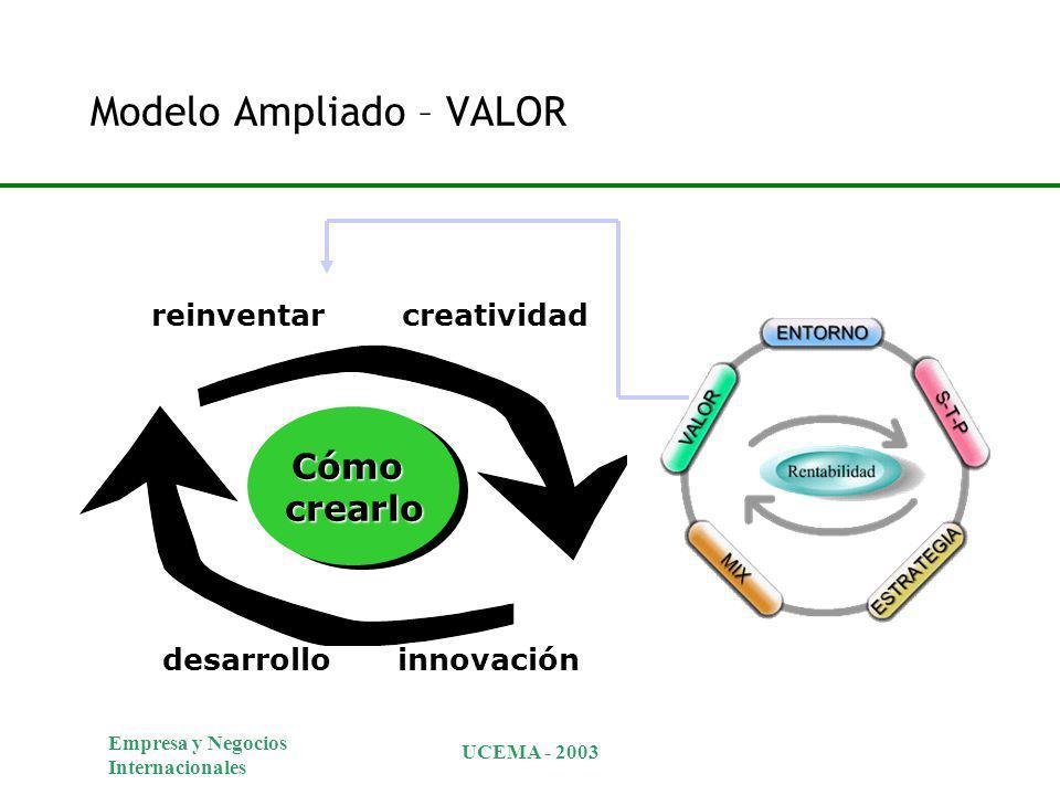 Empresa y Negocios Internacionales UCEMA - 2003 Cómo crearlo crearlo reinventarcreatividad desarrolloinnovación Modelo Ampliado – VALOR