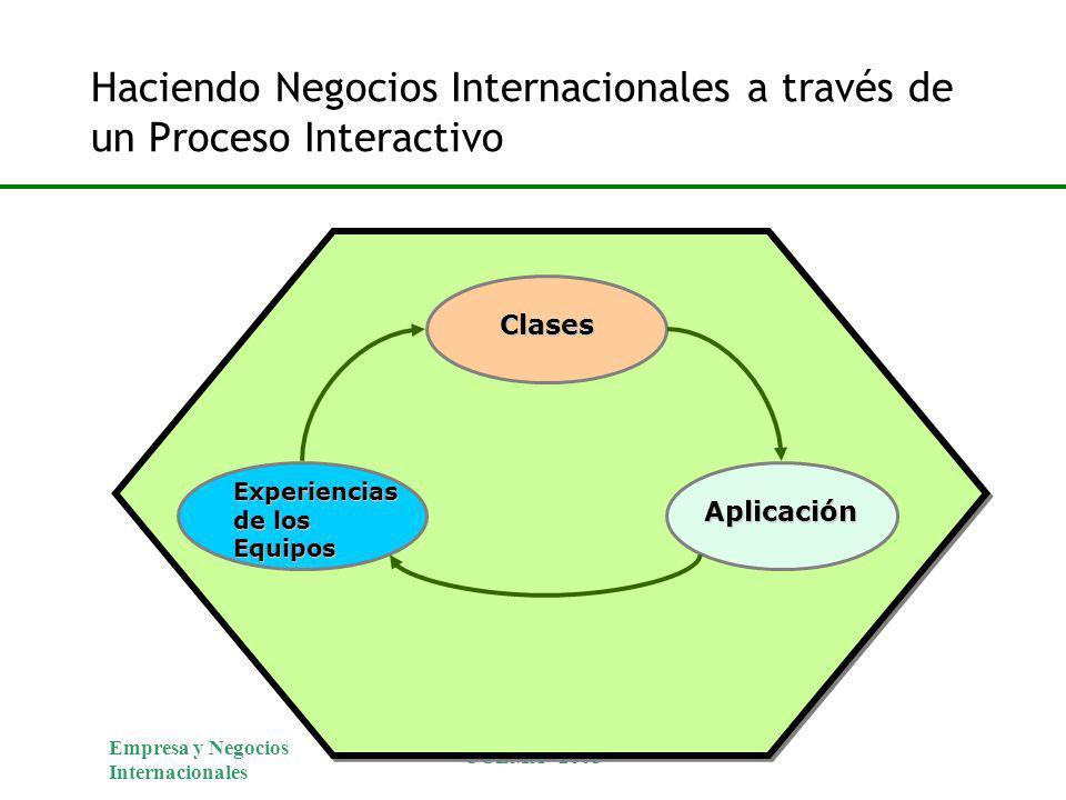 Empresa y Negocios Internacionales UCEMA - 2003 Clases Aplicación Experiencias de los Equipos Haciendo Negocios Internacionales a través de un Proceso