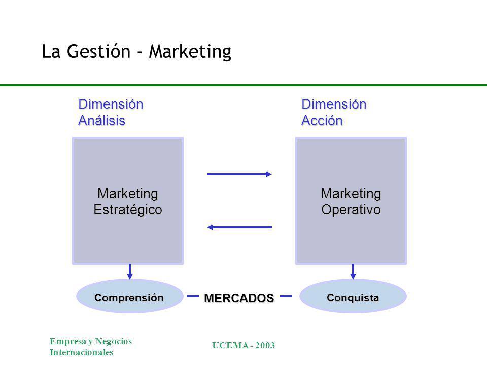 Empresa y Negocios Internacionales UCEMA - 2003 MERCADOS Dimensión Análisis Dimensión Acción Marketing Estratégico Marketing Operativo ComprensiónConquista La Gestión - Marketing