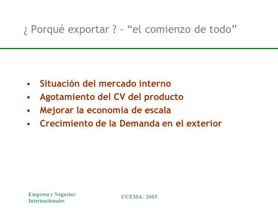 Empresa y Negocios Internacionales UCEMA - 2003 ¿ Porqué exportar ? - el comienzo de todo Situación del mercado interno Agotamiento del CV del product
