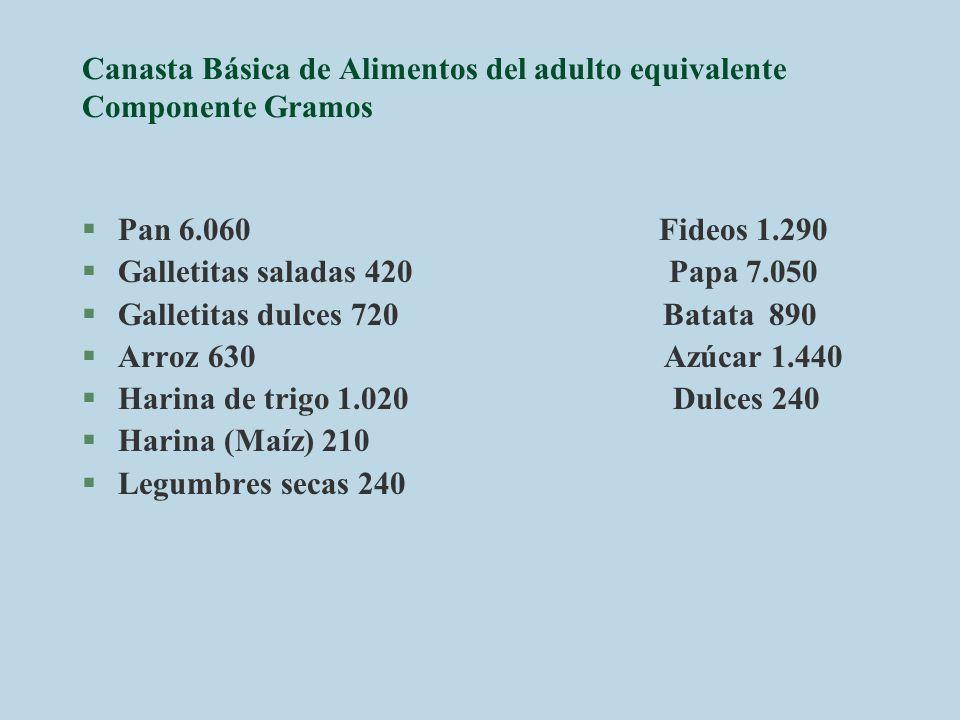 Canasta Básica de Alimentos del adulto equivalente Componente Gramos §Pan 6.060 Fideos 1.290 §Galletitas saladas 420 Papa 7.050 §Galletitas dulces 720