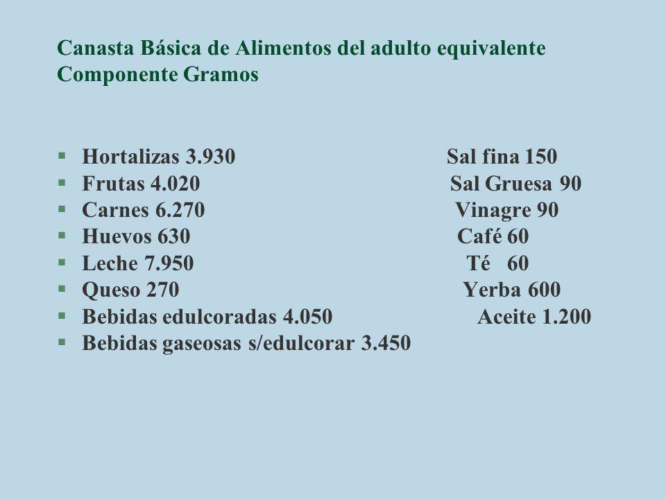 Canasta Básica de Alimentos del adulto equivalente Componente Gramos §Hortalizas 3.930 Sal fina 150 §Frutas 4.020 Sal Gruesa 90 §Carnes 6.270 Vinagre
