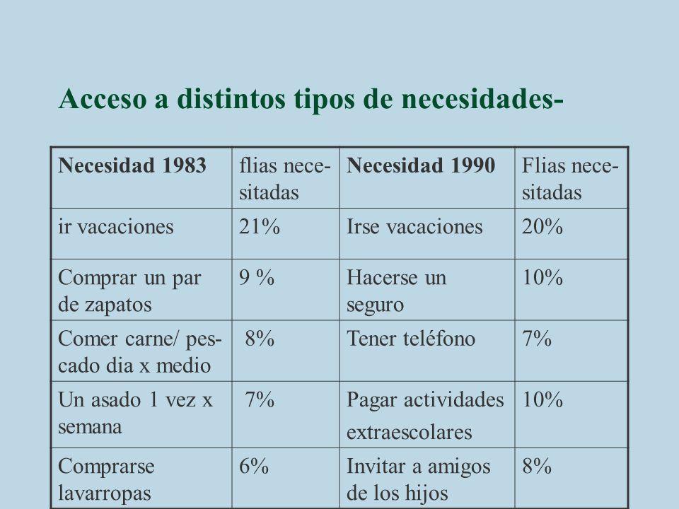Acceso a distintos tipos de necesidades- Necesidad 1983flias nece- sitadas Necesidad 1990Flias nece- sitadas ir vacaciones21%Irse vacaciones20% Compra