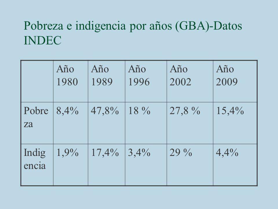 Pobreza e indigencia por años (GBA)-Datos INDEC Año 1980 Año 1989 Año 1996 Año 2002 Año 2009 Pobre za 8,4%47,8%18 %27,8 %15,4% Indig encia 1,9%17,4%3,