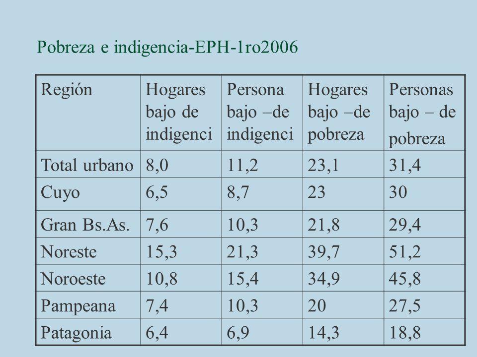Pobreza e indigencia-EPH-1ro2006 RegiónHogares bajo de indigenci Persona bajo –de indigenci Hogares bajo –de pobreza Personas bajo – de pobreza Total