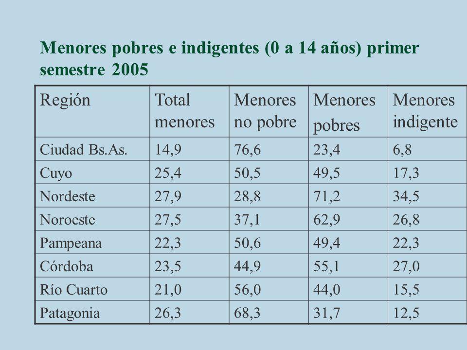 Menores pobres e indigentes (0 a 14 años) primer semestre 2005 RegiónTotal menores Menores no pobre Menores pobres Menores indigente Ciudad Bs.As.14,9