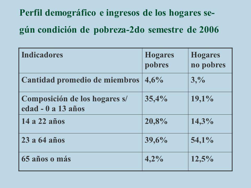 Perfil demográfico e ingresos de los hogares se- gún condición de pobreza-2do semestre de 2006 IndicadoresHogares pobres Hogares no pobres Cantidad pr