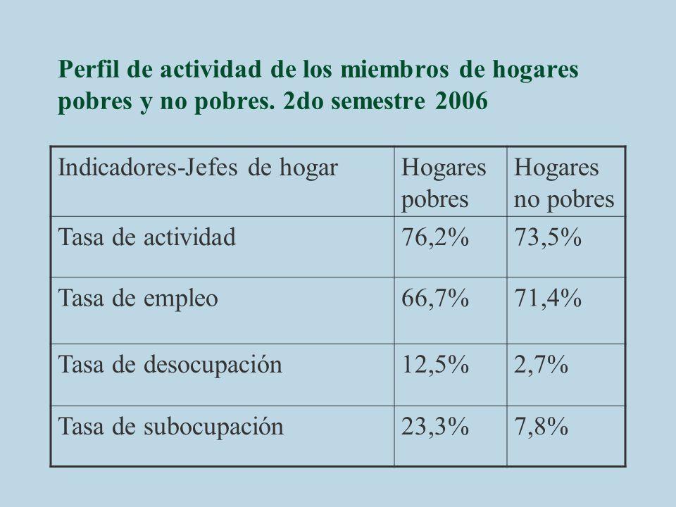 Perfil de actividad de los miembros de hogares pobres y no pobres. 2do semestre 2006 Indicadores-Jefes de hogarHogares pobres Hogares no pobres Tasa d