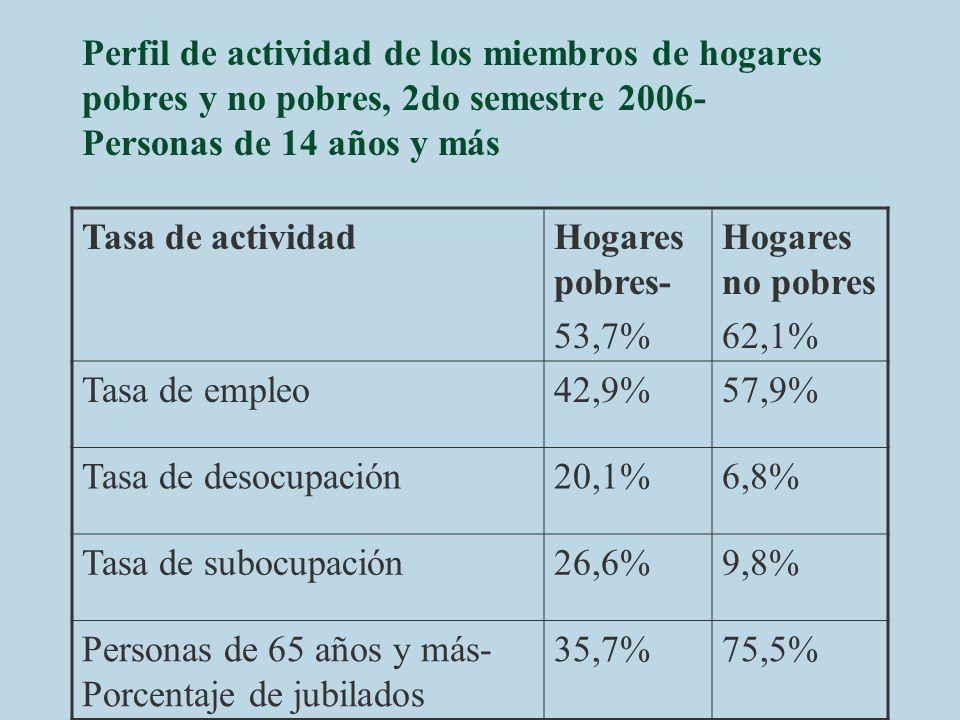 Perfil de actividad de los miembros de hogares pobres y no pobres, 2do semestre 2006- Personas de 14 años y más Tasa de actividadHogares pobres- 53,7%