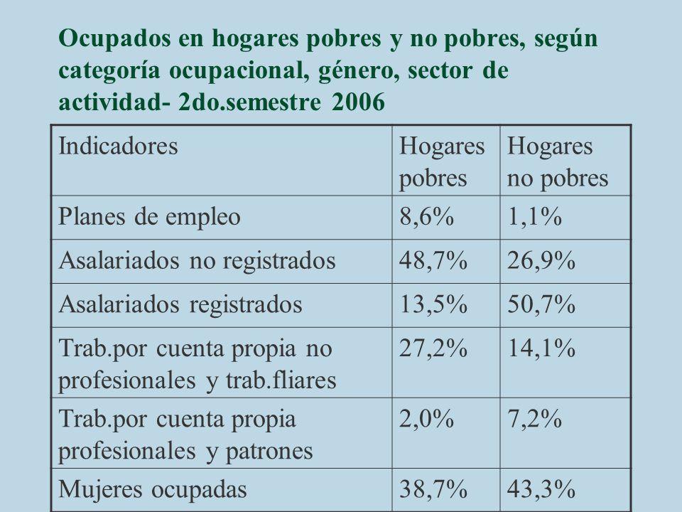 Ocupados en hogares pobres y no pobres, según categoría ocupacional, género, sector de actividad- 2do.semestre 2006 IndicadoresHogares pobres Hogares