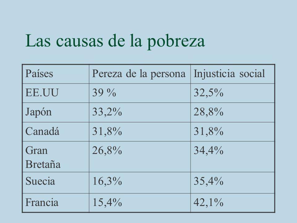 Las causas de la pobreza PaísesPereza de la personaInjusticia social EE.UU39 %32,5% Japón33,2%28,8% Canadá31,8% Gran Bretaña 26,8%34,4% Suecia16,3%35,