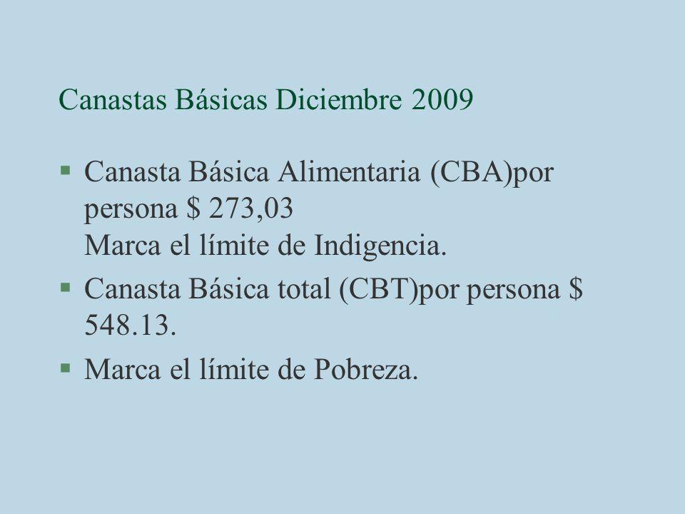 Canastas Básicas Diciembre 2009 §Canasta Básica Alimentaria (CBA)por persona $ 273,03 Marca el límite de Indigencia. §Canasta Básica total (CBT)por pe