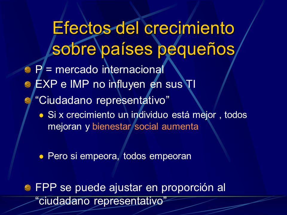 Efectos del crecimiento sobre países pequeños P = mercado internacional EXP e IMP no influyen en sus TI Ciudadano representativo Si x crecimiento un i