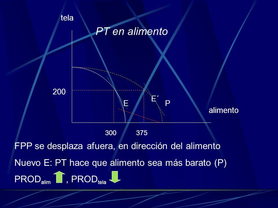 E´ E P alimento 300 375 200 tela PT en alimento FPP se desplaza afuera, en dirección del alimento Nuevo E: PT hace que alimento sea más barato (P) PRO