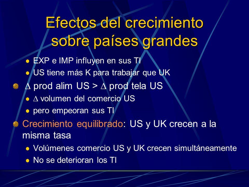 Efectos del crecimiento sobre países grandes EXP e IMP influyen en sus TI US tiene más K para trabajar que UK prod alim US > prod tela US volumen del