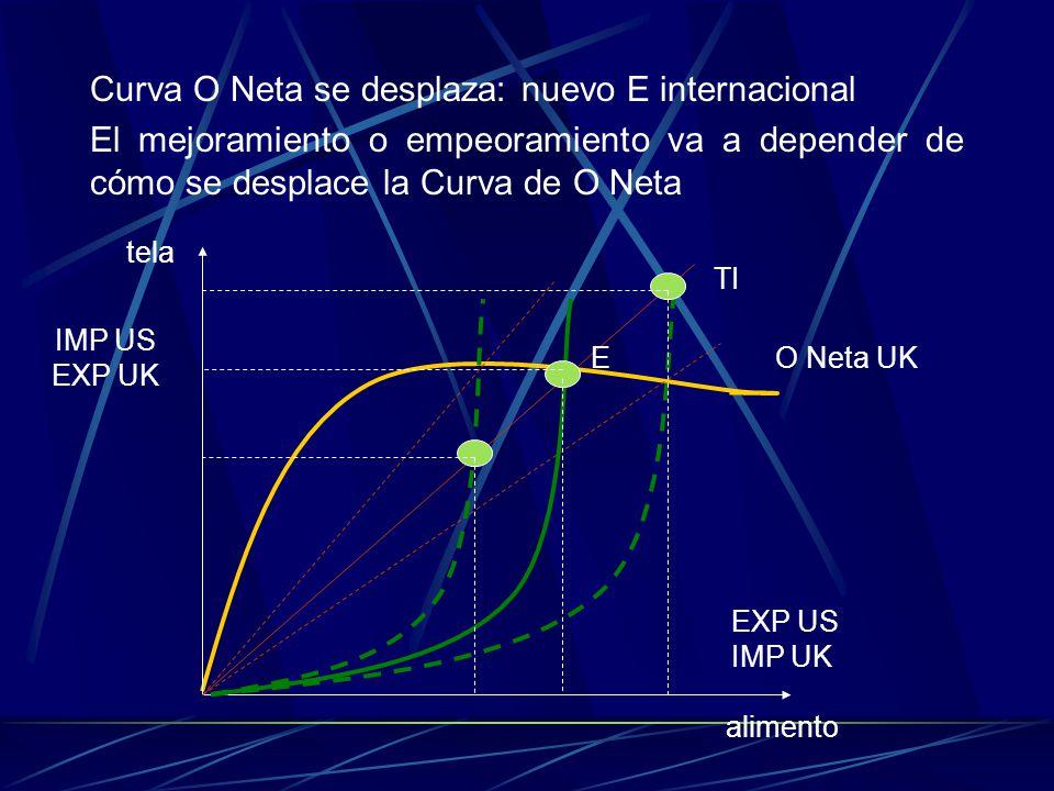 Curva O Neta se desplaza: nuevo E internacional El mejoramiento o empeoramiento va a depender de cómo se desplace la Curva de O Neta O Neta UK EXP US