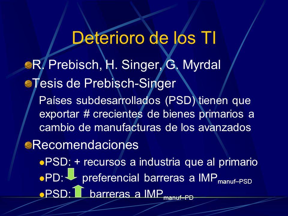 Deterioro de los TI R. Prebisch, H. Singer, G. Myrdal Tesis de Prebisch-Singer Países subdesarrollados (PSD) tienen que exportar # crecientes de biene
