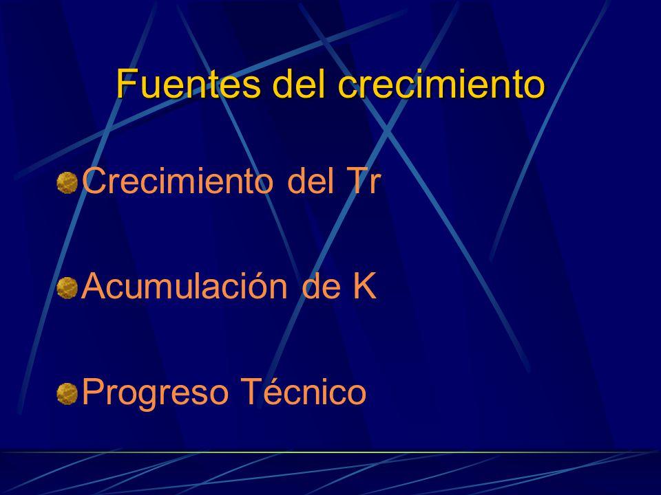 Fuentes del crecimiento Crecimiento del Tr Acumulación de K Progreso Técnico