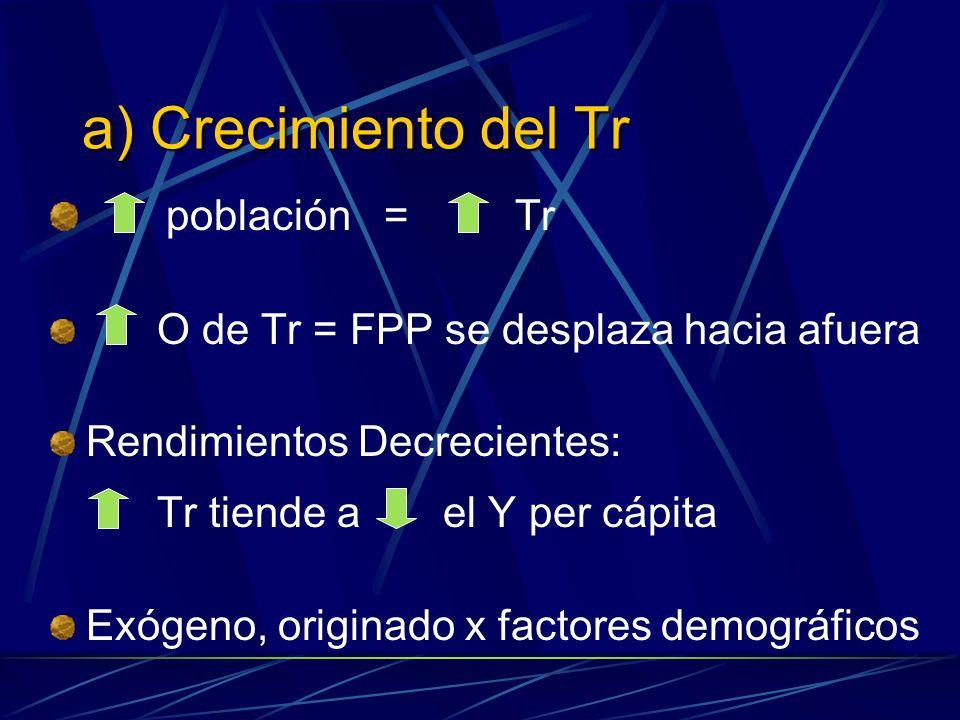a) Crecimiento del Tr población = Tr O de Tr = FPP se desplaza hacia afuera Rendimientos Decrecientes: Tr tiende a el Y per cápita Exógeno, originado