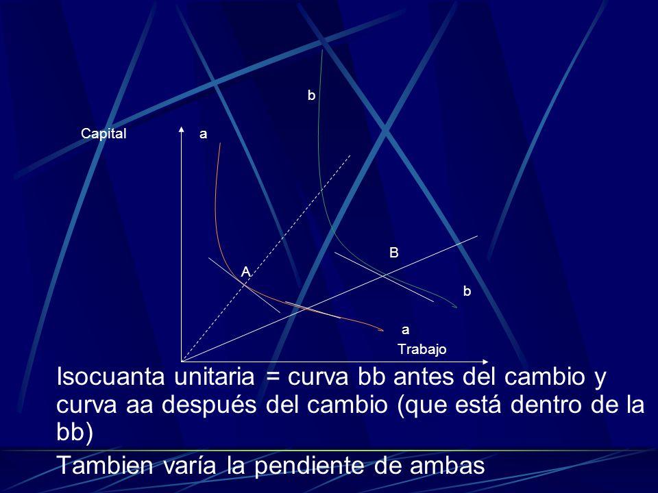 b Capital a B A b a Trabajo Isocuanta unitaria = curva bb antes del cambio y curva aa después del cambio (que está dentro de la bb) Tambien varía la p