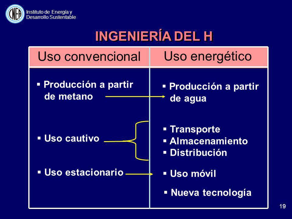 Uso energético Uso convencional INGENIERÍA DEL H Producción a partir de metano Uso cautivo Uso estacionario Producción a partir de agua Transporte Alm