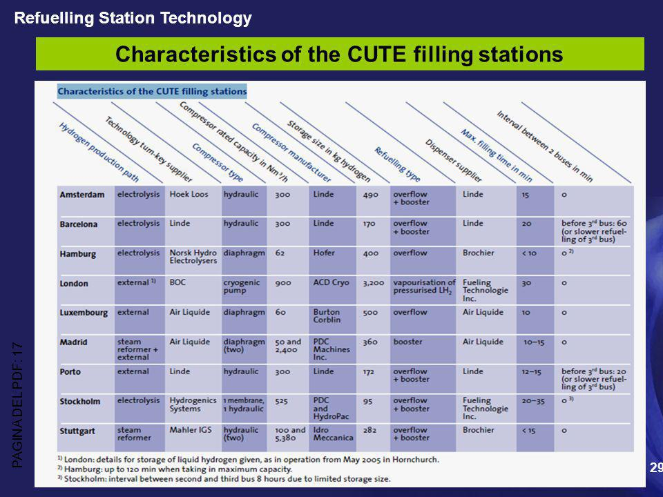 29 Characteristics of the CUTE filling stations Refuelling Station Technology PAGINA DEL PDF: 17