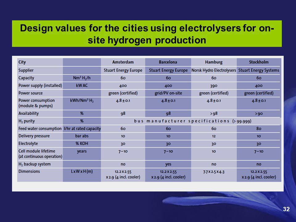 32 Design values for the cities using electrolysers for on- site hydrogen production