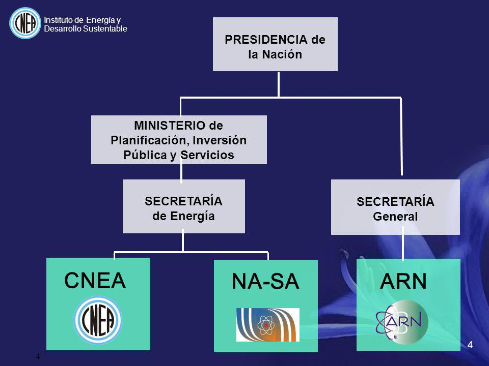 PRESIDENCIA de la Nación ARN NA-SA CNEA SECRETARÍA de Energía MINISTERIO de Planificación, Inversión Pública y Servicios SECRETARÍA General 4 4 Instit