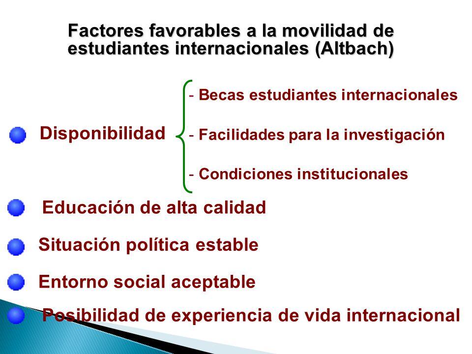 Factores favorables a la movilidad de estudiantes internacionales (Altbach) - Becas estudiantes internacionales - Facilidades para la investigación - Condiciones institucionales Disponibilidad Educación de alta calidad Situación política estable Entorno social aceptable Posibilidad de experiencia de vida internacional