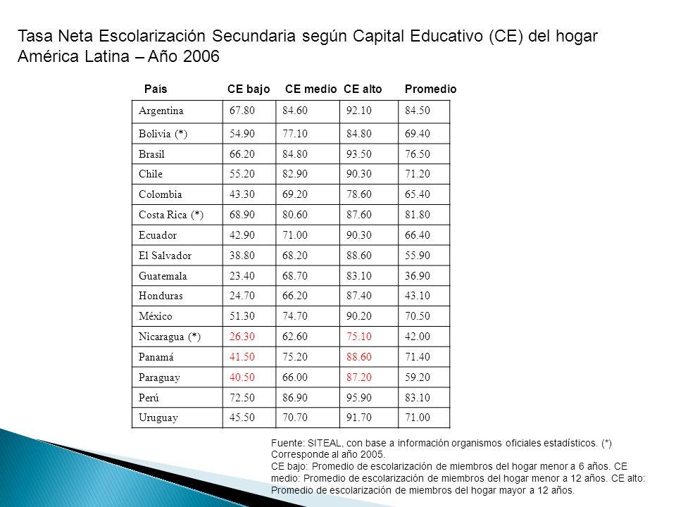 Tasa Neta Escolarización Secundaria según Capital Educativo (CE) del hogar América Latina – Año 2006 País CE bajo CE medio CE alto Promedio Argentina67.8084.6092.1084.50 Bolivia (*)54.9077.1084.8069.40 Brasil66.2084.8093.5076.50 Chile55.2082.9090.3071.20 Colombia43.3069.2078.6065.40 Costa Rica (*)68.9080.6087.6081.80 Ecuador42.9071.0090.3066.40 El Salvador38.8068.2088.6055.90 Guatemala23.4068.7083.1036.90 Honduras24.7066.2087.4043.10 México51.3074.7090.2070.50 Nicaragua (*)26.3062.6075.1042.00 Panamá41.5075.2088.6071.40 Paraguay40.5066.0087.2059.20 Perú72.5086.9095.9083.10 Uruguay45.5070.7091.7071.00 Fuente: SITEAL, con base a información organismos oficiales estadísticos.