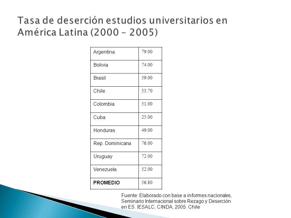 Fuente: Elaborado con base a informes nacionales, Seminario Internacional sobre Rezago y Deserción en ES.