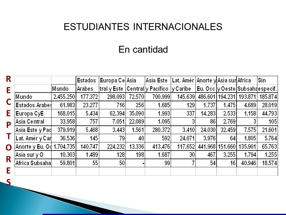 RECEPTORESRECEPTORES ESTUDIANTES INTERNACIONALES En cantidad