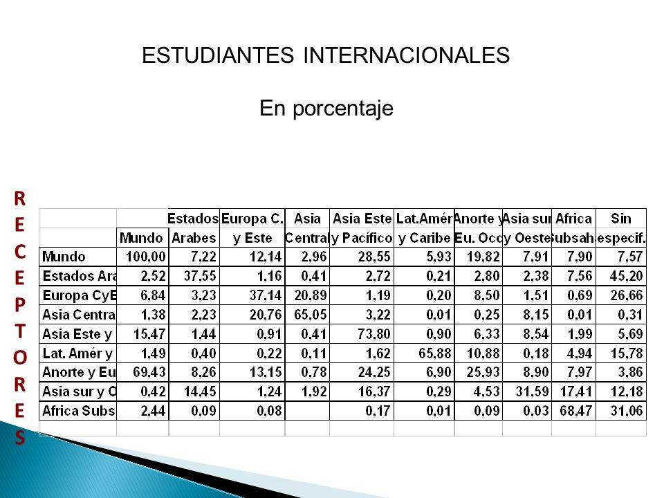 ESTUDIANTES INTERNACIONALES En porcentaje RECEPTORESRECEPTORES