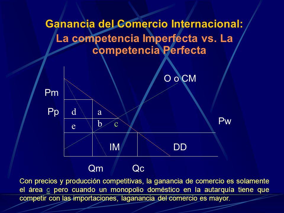 Ganancia del Comercio Internacional: La competencia Imperfecta vs. La competencia Perfecta O o CM Pw DD Qm Qc IM Pp Pm d e a bc Con precios y producci