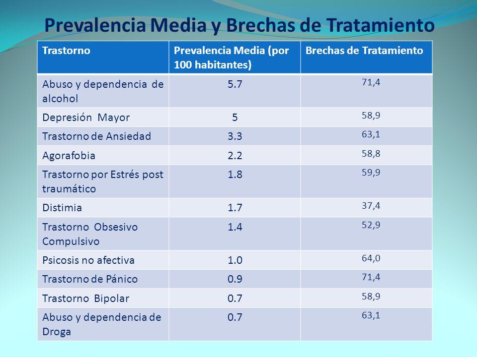 Prevalencia Media y Brechas de Tratamiento TrastornoPrevalencia Media (por 100 habitantes) Brechas de Tratamiento Abuso y dependencia de alcohol 5.7 7