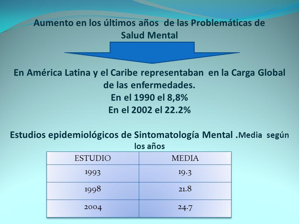 Aumento en los últimos años de las Problemáticas de Salud Mental En América Latina y el Caribe representaban en la Carga Global de las enfermedades. E