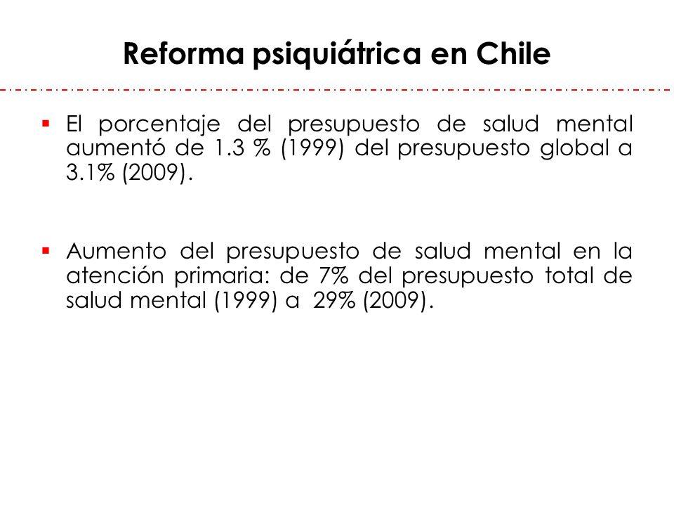 Reforma psiquiátrica en Chile El porcentaje del presupuesto de salud mental aumentó de 1.3 % (1999) del presupuesto global a 3.1% (2009). Aumento del