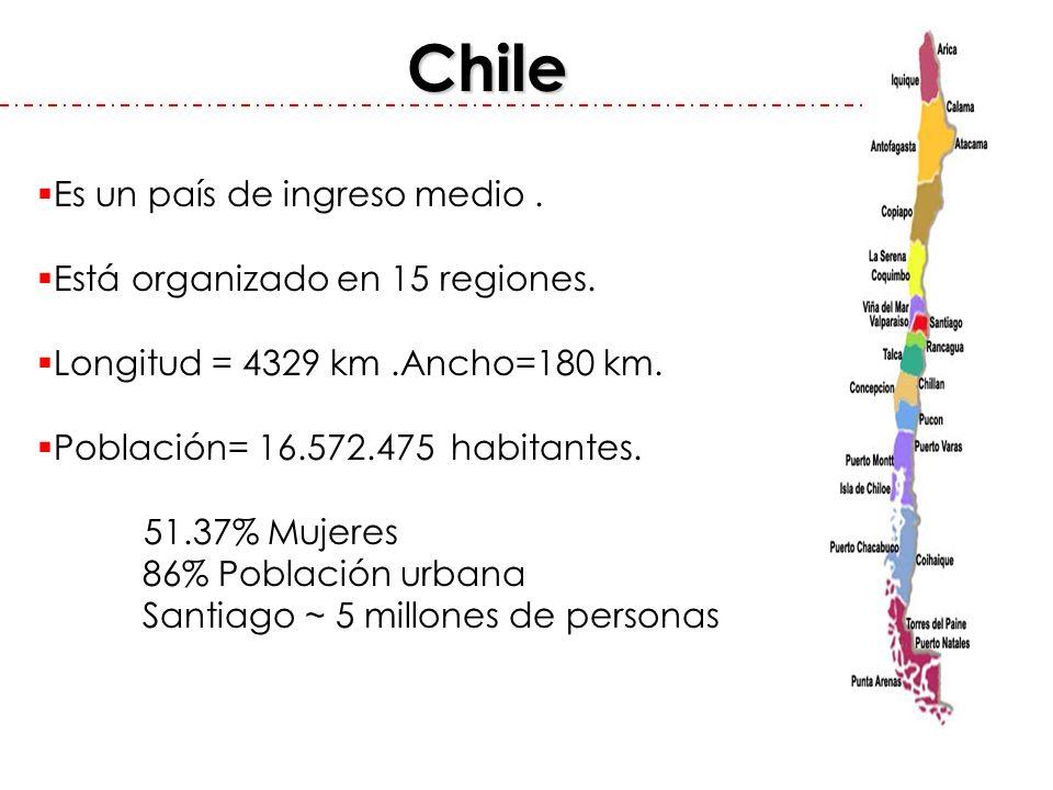Chile Es un país de ingreso medio. Está organizado en 15 regiones. Longitud = 4329 km.Ancho=180 km. Población= 16.572.475 habitantes. 51.37% Mujeres 8