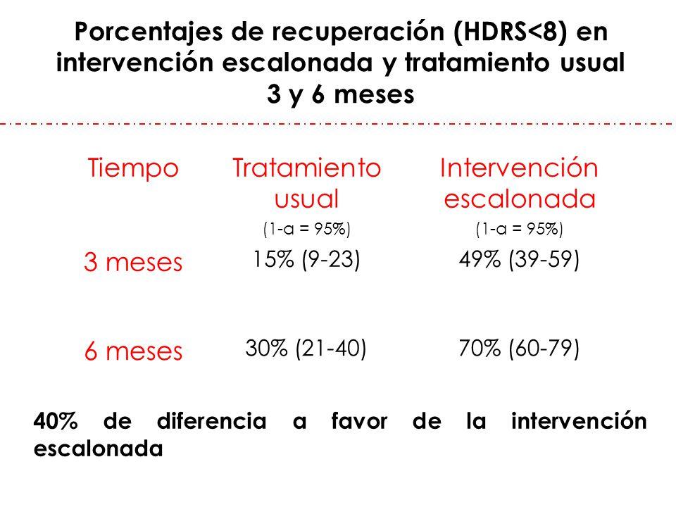 Porcentajes de recuperación (HDRS<8) en intervención escalonada y tratamiento usual 3 y 6 meses TiempoTratamiento usual (1-α = 95%) Intervención escal