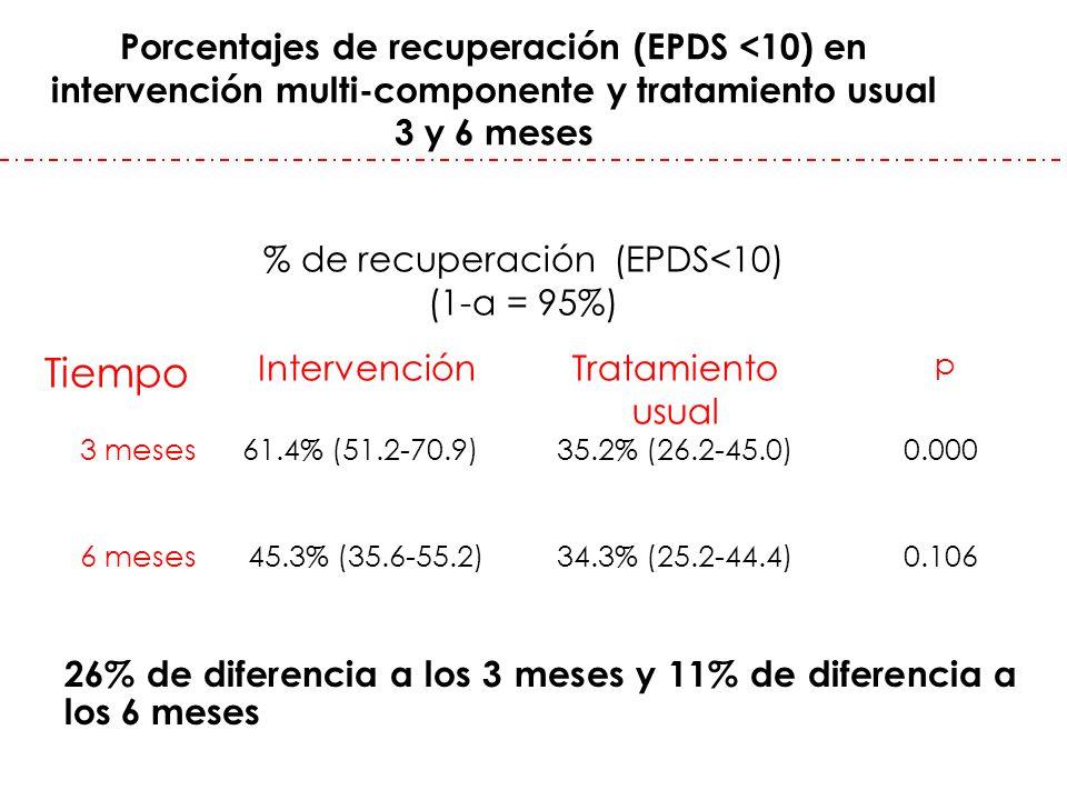 Porcentajes de recuperación (EPDS <10) en intervención multi-componente y tratamiento usual 3 y 6 meses % de recuperación (EPDS<10) (1-α = 95%) Tiempo