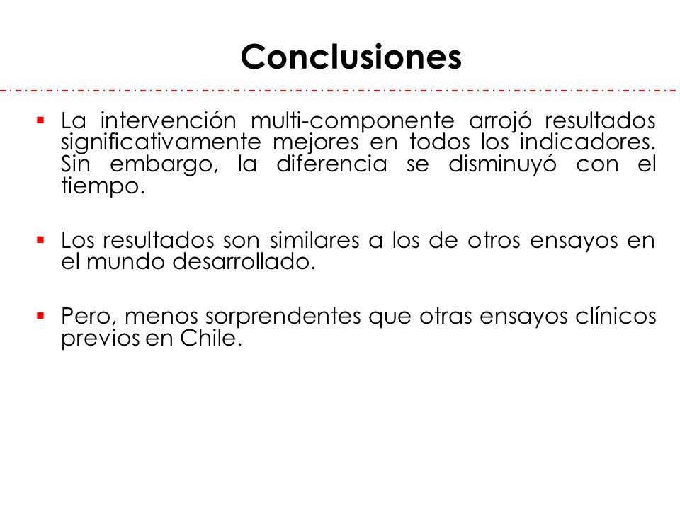 Conclusiones La intervención multi-componente arrojó resultados significativamente mejores en todos los indicadores. Sin embargo, la diferencia se dis