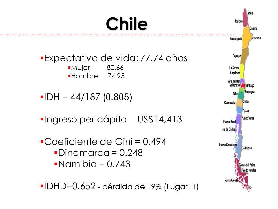 Chile Expectativa de vida: 77.74 años Mujer 80.66 Hombre 74.95 IDH = 44/187 ( 0.805) Ingreso per cápita = US$14,413 Coeficiente de Gini = 0.494 Dinama